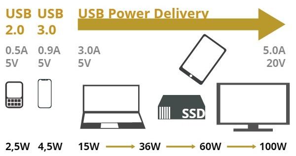 USB Standard Entwicklung Geschwindigkeit