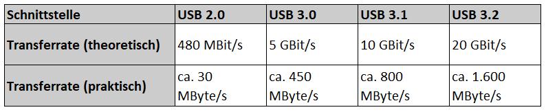 Datenübertragungsrate. USB 3.0 vs. 3.1. vs. 3.2.